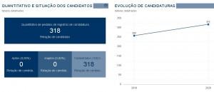 O número de inscritos nas eleições municipais de 2020 superou o de 2016, quando foram registradas 258 candidaturas